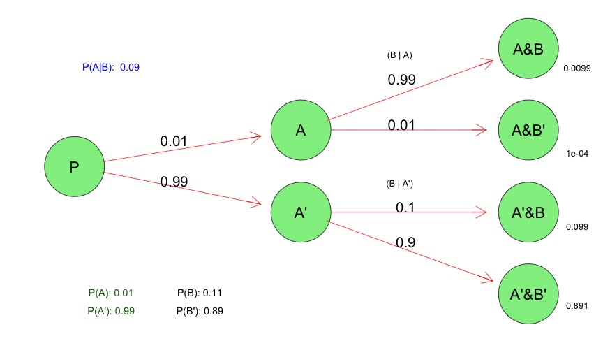 Probability Tree Diagrams in R | Harry Surden